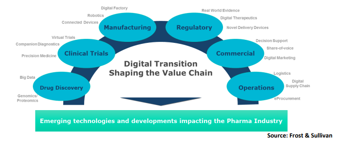 Photo Caption- Transitions Driving Digital Transformation in the Pharmaceutical Industry