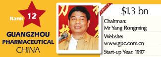 12a-biospectrum-asia-top-20-survey-rank-12-guangzhou-pharmaceutical-china-profile
