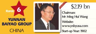 6a-biospectrum-asia-top-20-survey-rank-6-yunnan-baiyao-china