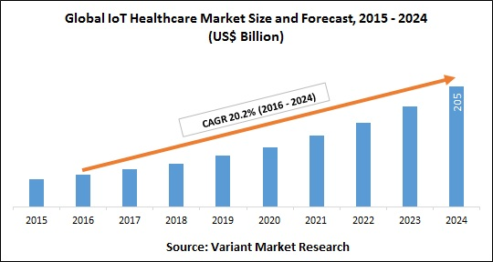 IoT connected medical devices promise a better tomorrow