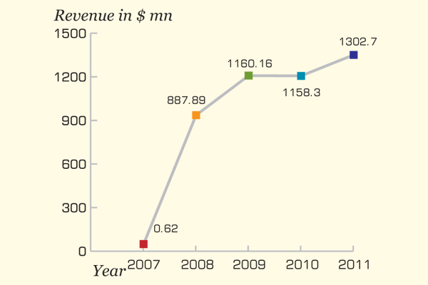 ResMed increased its R&D investments from $63.1 million in 2009 to $92 million in 2011