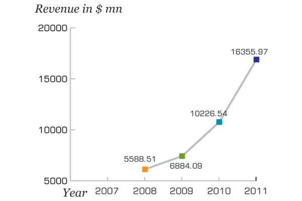 The revenue of Sinopharm Group stood at $16.4 billion in 2011