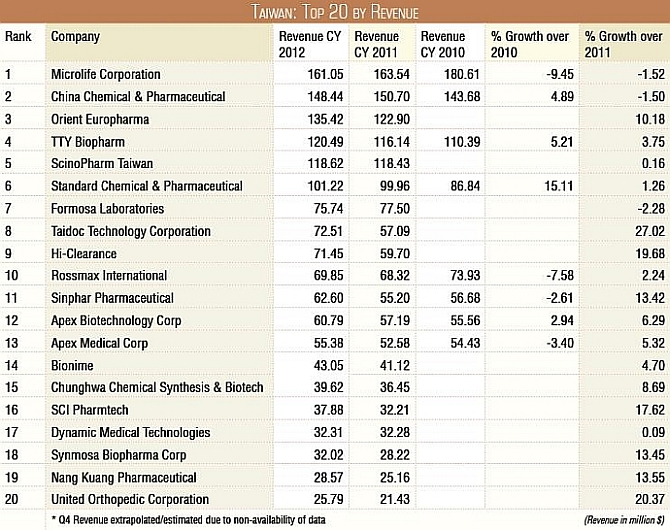 taiwan-top-20-by-company-revenue